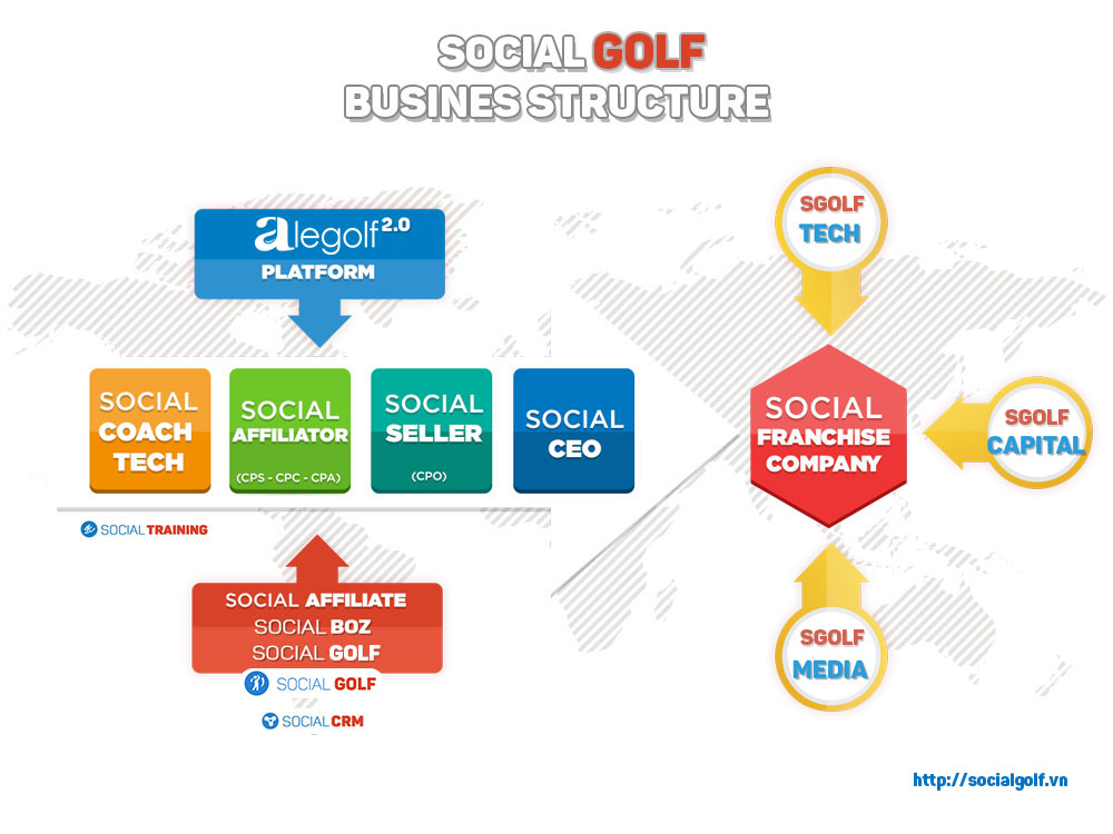 SocialGolf Structure