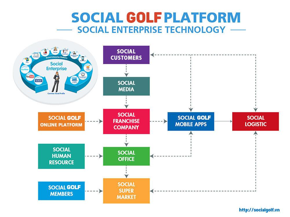 SocialGolf Platform