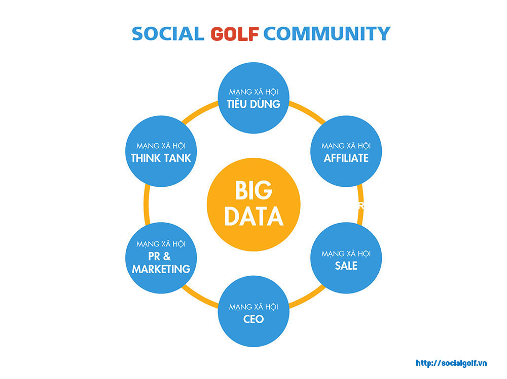 SocialGolf Community